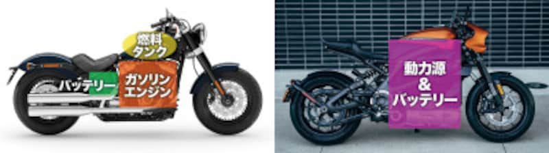従来のガソリンエンジン型モデル(左)と異なり、電動バイクはモーターとバッテリーを動力源に構成されている。