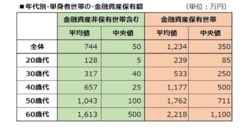年代別・単身者世帯の・金融資産保有額