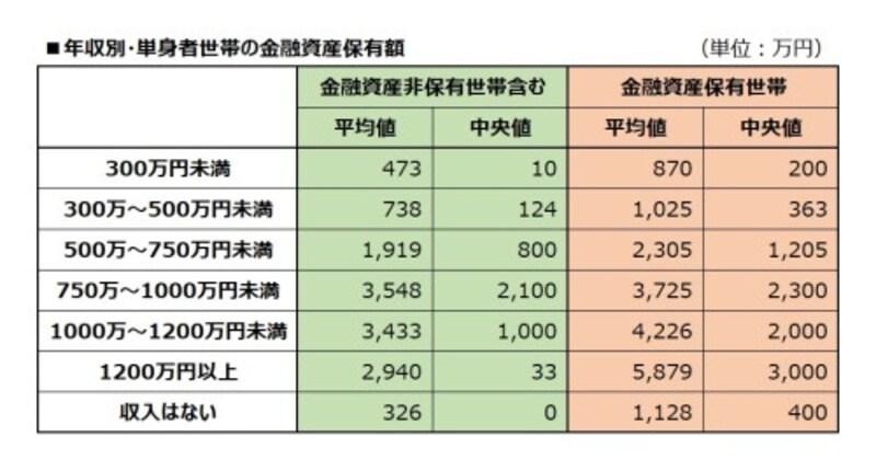 年収別・単身者世帯の金融資産保有額