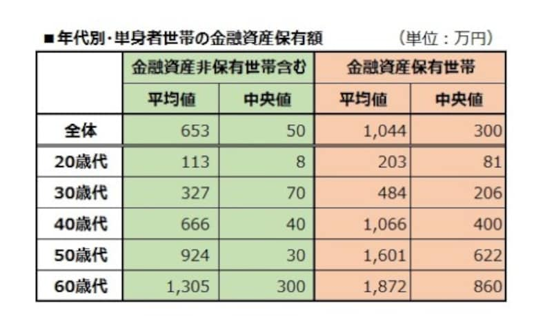 年代別・単身者世帯の金融資産保有額