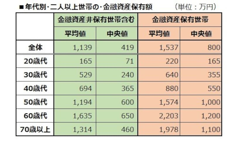 値 中央 世帯 年収