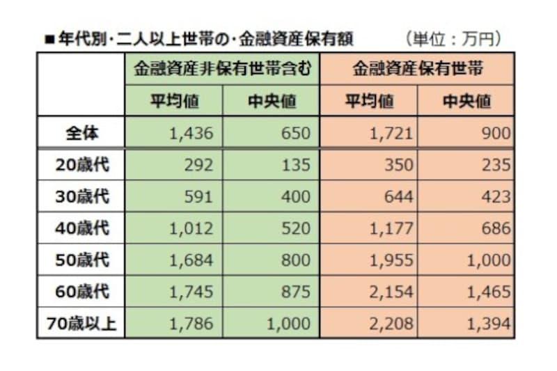 年代別・二人以上世帯の金融資産保有額