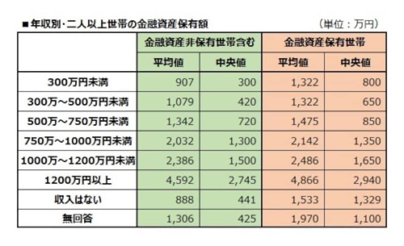 年収別・二人以上世帯の金融資産保有額