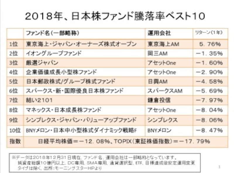 2018年、日本株ファンド騰落率ベスト10