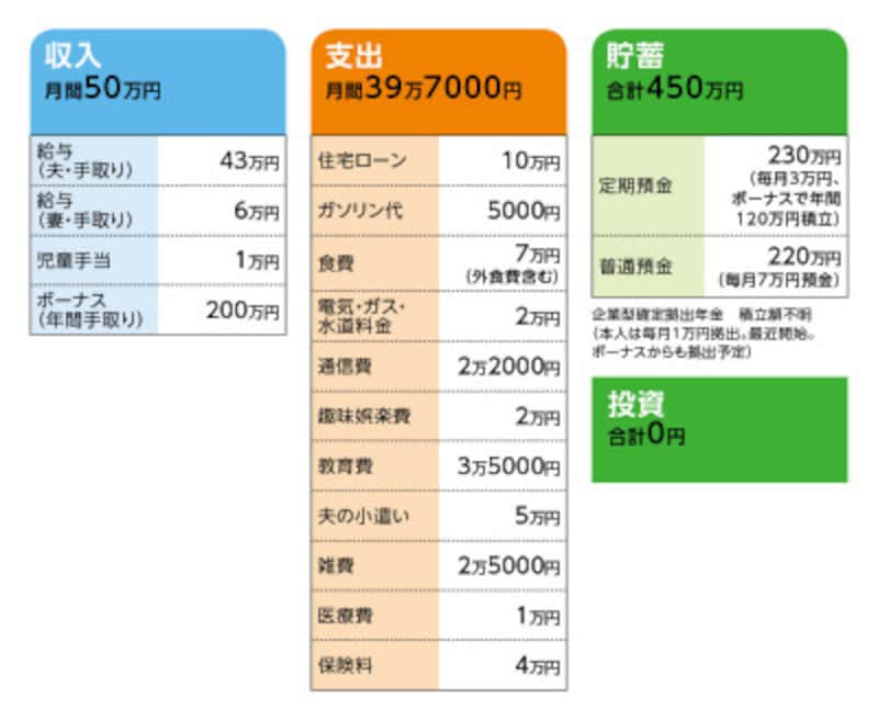 豆大福さんの家計収支データ