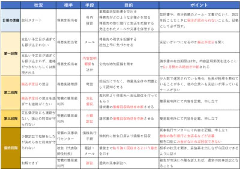<図表>少額訴訟ほか債権の回収手段