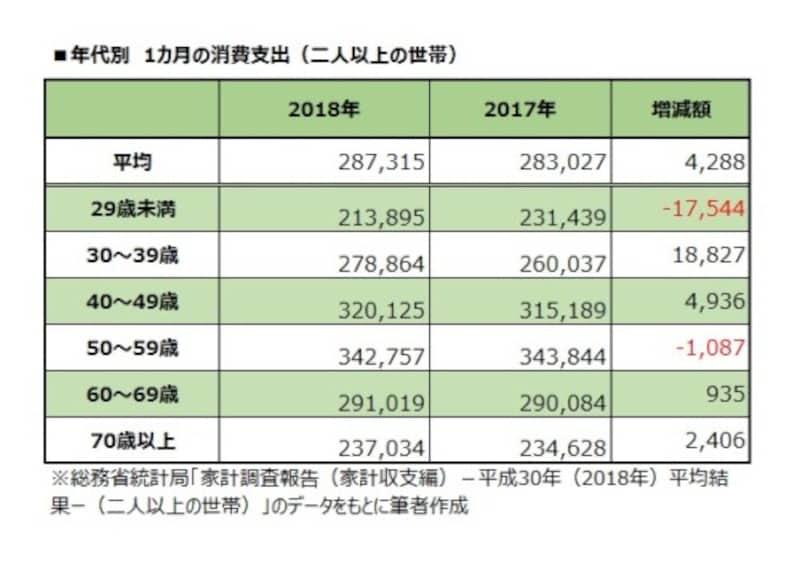 年代別 1カ月の消費支出(二人以上の世帯)