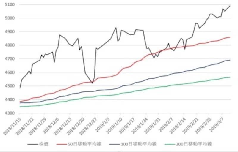 近鉄グループホールディングスのチャート(パーフェクトオーダー銘柄の例)