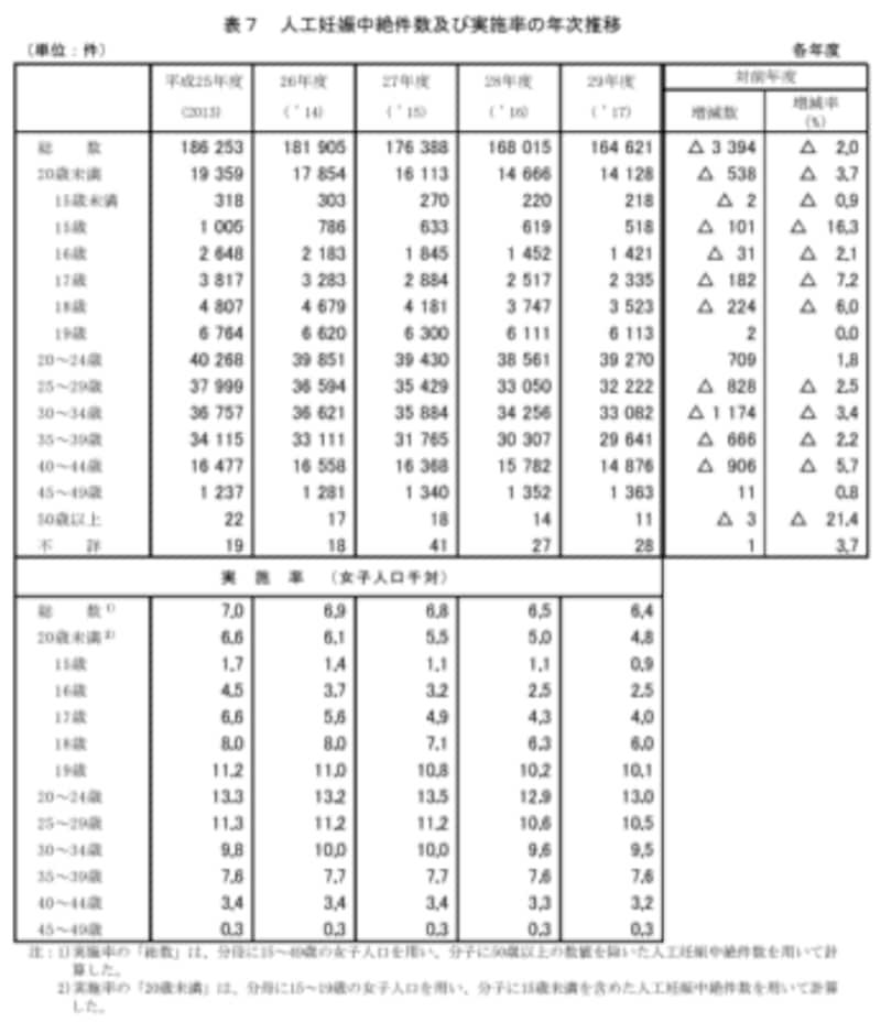 厚生労働省「平成29年度衛生行政報告例」母体保護法関係
