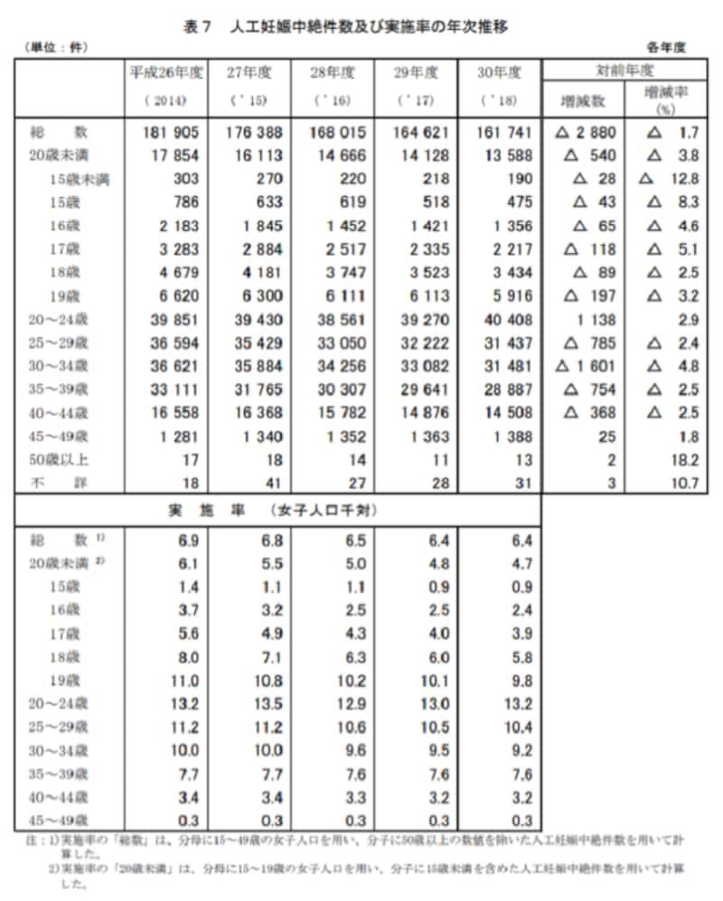厚生労働省「平成30年度衛生行政報告例」母体保護法関係より