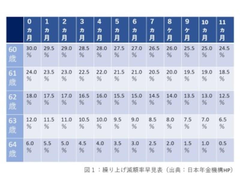繰り上げ減額率早見表(出典:日本年金機構HP)