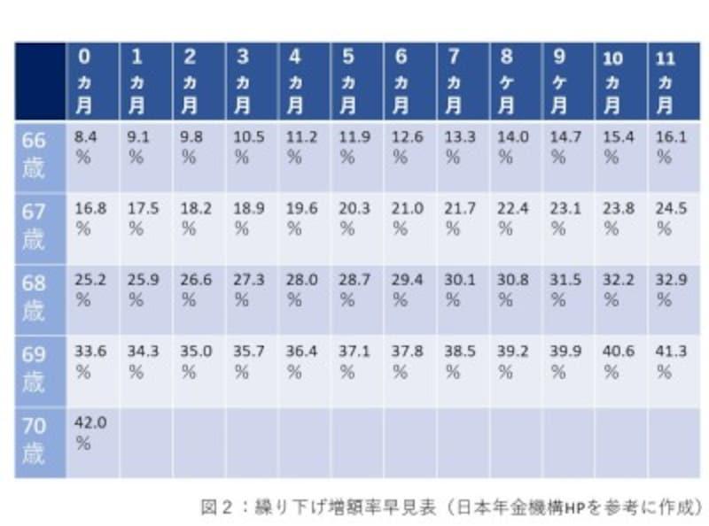 繰り下げ増額率早見表(日本年金機構HPを参考に作成)