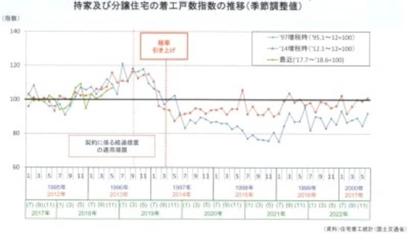 持家及び分譲住宅の着工戸数指数の推移(季節調整値)(出典:住宅着工統計国土交通省)