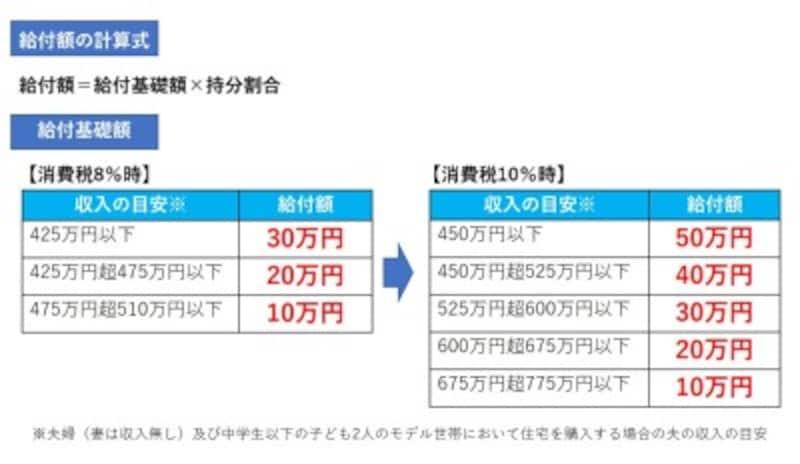 【図表1】消費税が10%になると対象者の枠が増え、給付額も増えます