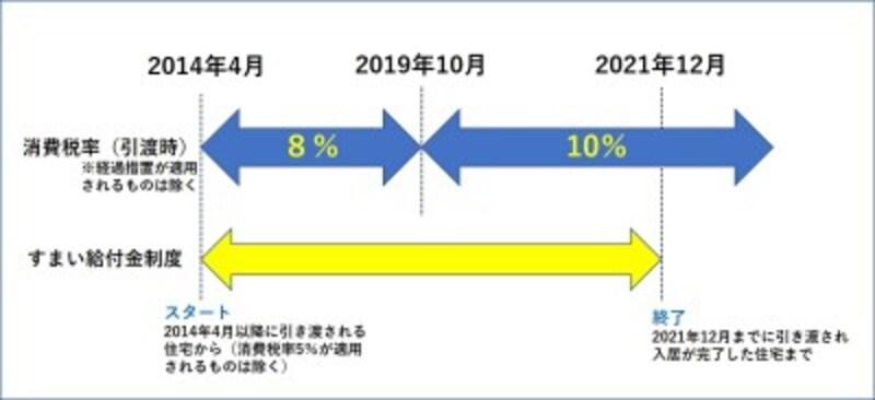 【図表4】すまい給付金の実施期間。期限があることに注意。