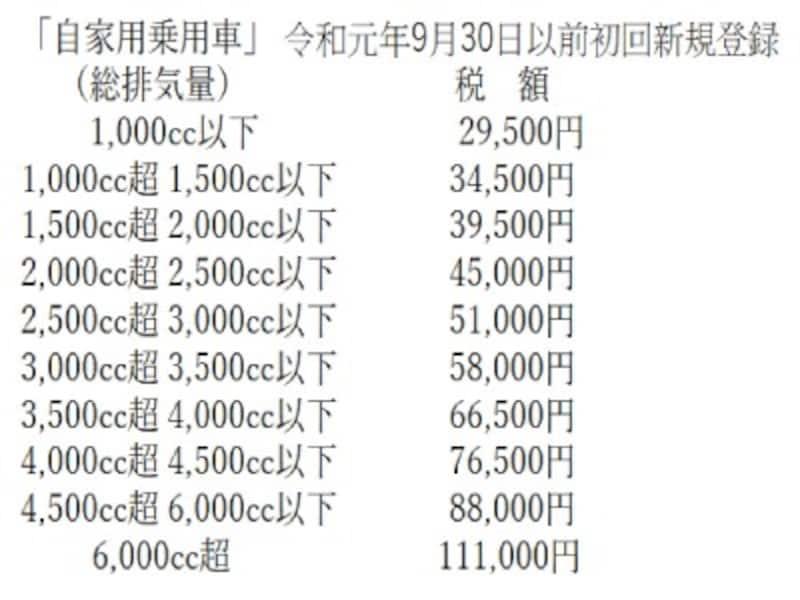 自動車税種別割年額(令和元年9月30日以前)