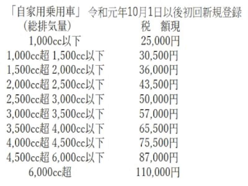 自動車税種別割年額(令和元年10月1日以後)