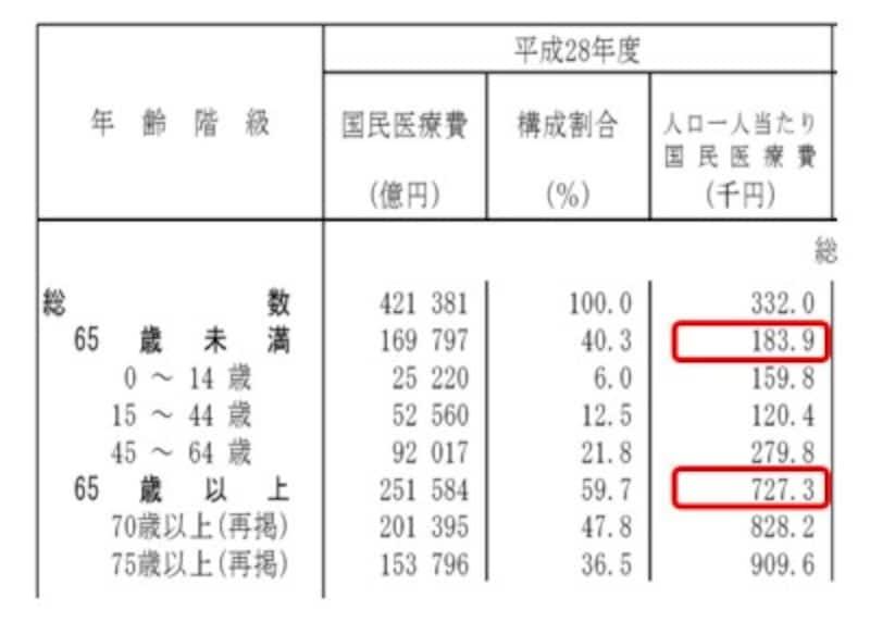 平成28年度国民医療費(出典:厚生労働省HP)