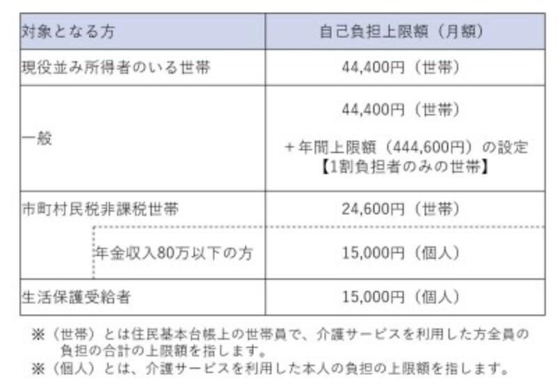 高額介護サービス費(厚労省HP、厚労省チラシを基に作成)