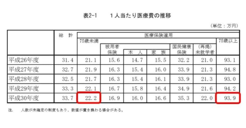 年度別国民医療費推移(出典:厚生労働省HP)