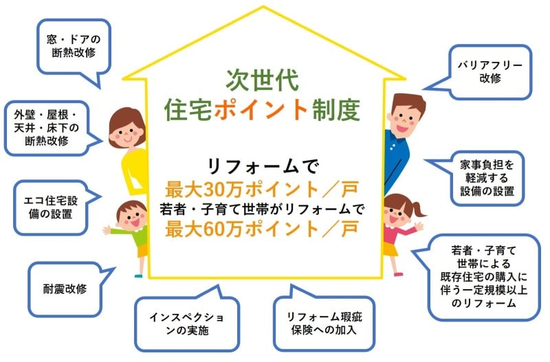 「次世代住宅エコポイント リフォーム」の画像検索結果