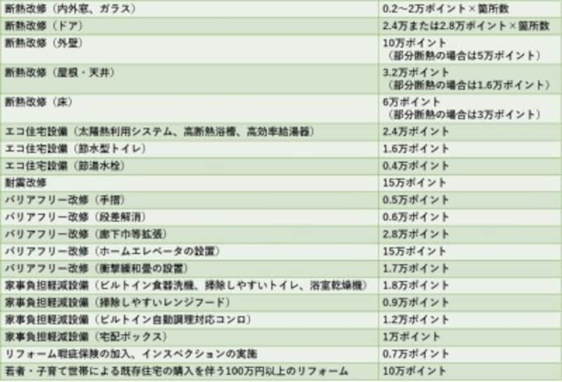 【表1】リフォーム工事別発行ポイント数一覧表