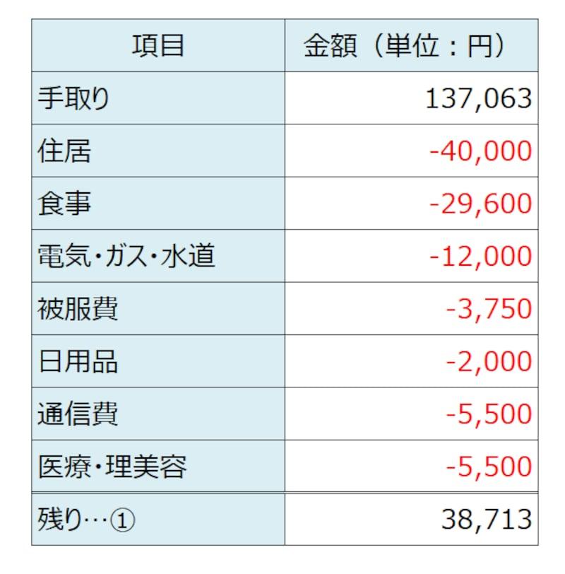 年収200万 社会保険料