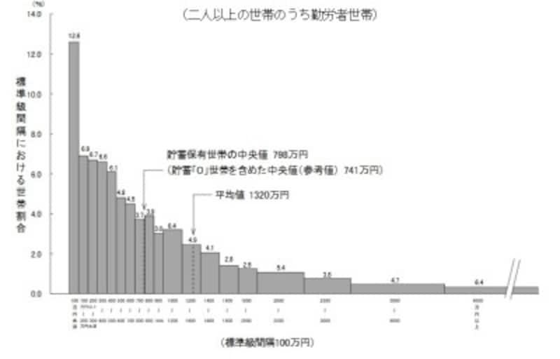 貯蓄現在高の世帯分布(二人以上世帯のうち勤労者世帯)