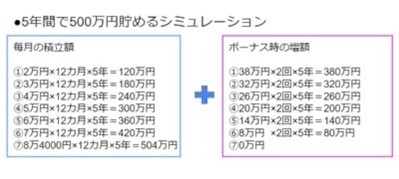 5年間で500万円貯める、シミュレーション
