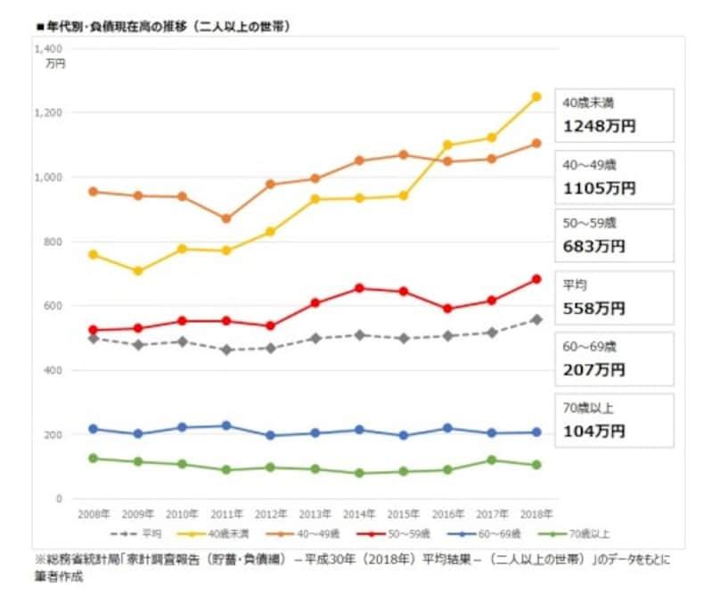 年代別・負債現在高の推移(二人以上の世帯)