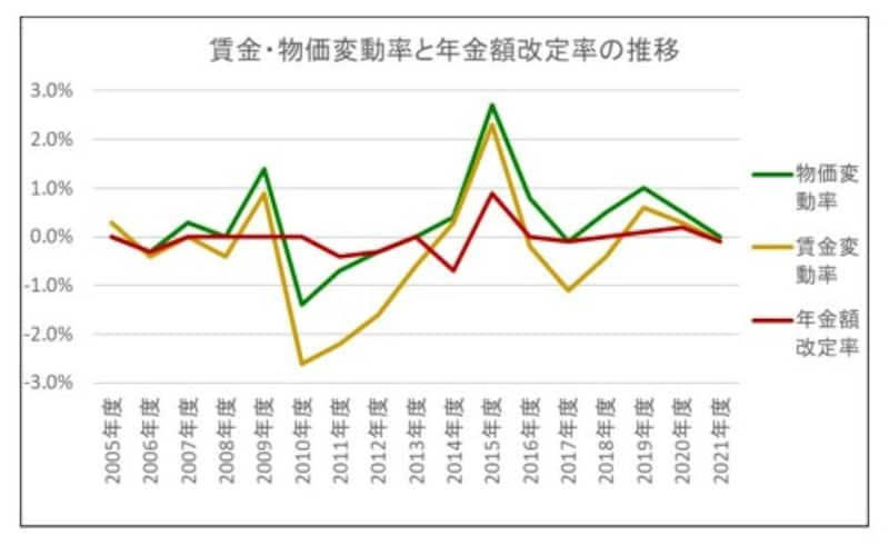 賃金,物価変動率,年金額改定率
