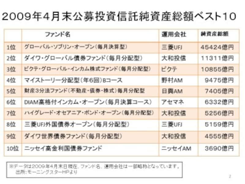 2009年(平成21年)4月末の純資産総額ランキング