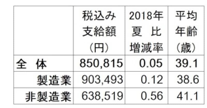 2019年夏のボーナス回答・妥結状況。全体の支給額平均は85万814円で2018年夏比0.05%増。調査対象の企業は、上場企業と日本経済新聞社が選んだ有力な非上場企業で回答706社のうち集計可能で昨夏と比較できる209社のみで算出。(出典:日本経済新聞社賃金動向調査、2019年5月13日現在。加重平均、増減率と前年比は%、▲は減)