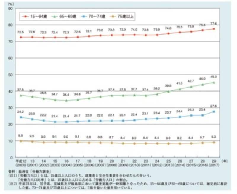 労働力人口比率の推移(出典:内閣府HP 平成30年版高齢社会白書)