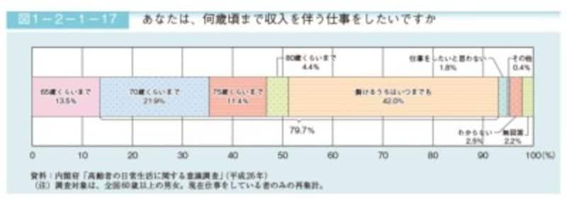 高齢者の就労意識調査(出典:内閣府HP 平成30年版高齢社会白書)