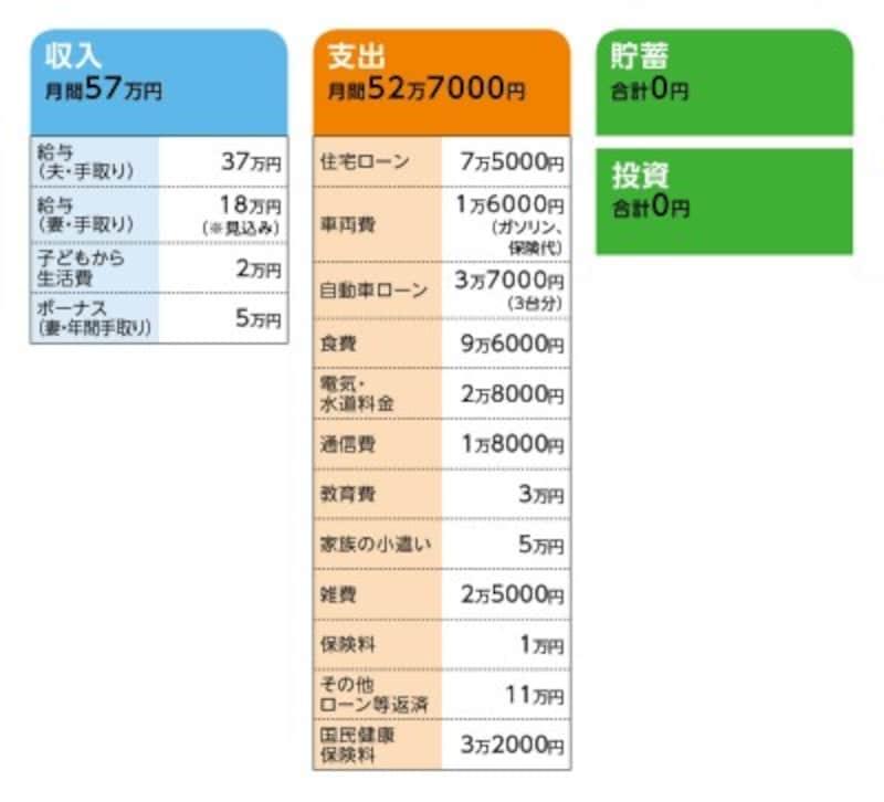 相談者「niko」さんの家計収支データ