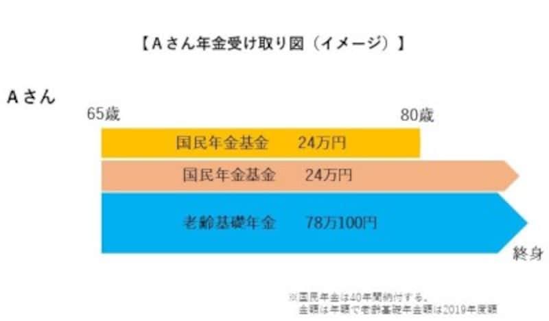 Aさん年金受け取り図(イメージ)