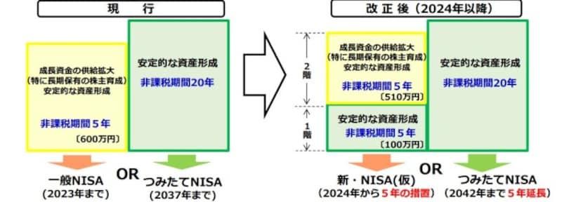 税制改正前と後のNISA・つみたてNISA投資対象商品のイメージ図 (出典:金融庁資料より)