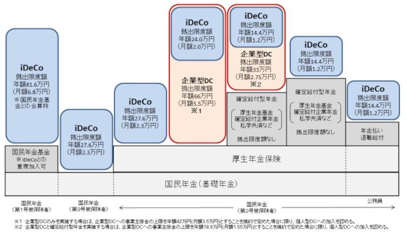 iDeCoの加入対象者拡大のイメージ図 (出典:厚生労働省資料より)