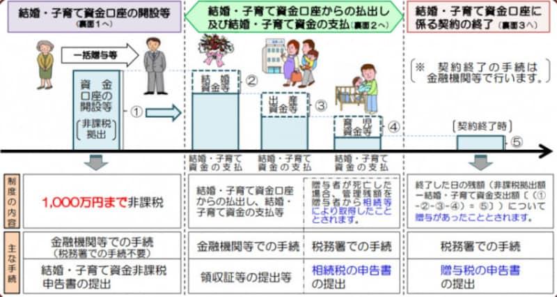 結婚・出産・育児資金贈与の特例のイメージ図 <出典:国税庁資料より>