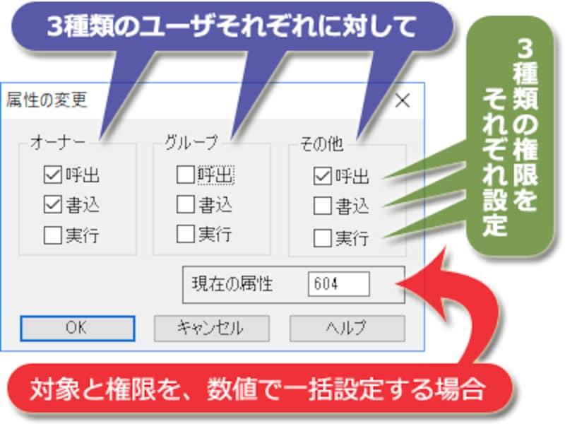 FTPソフトには、アクセス権をファイルごとに設定する機能もある