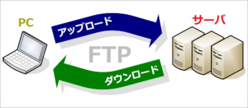 PCとサーバ間でFTPを使ってファイルを転送するためのソフトウェアがFTPソフト
