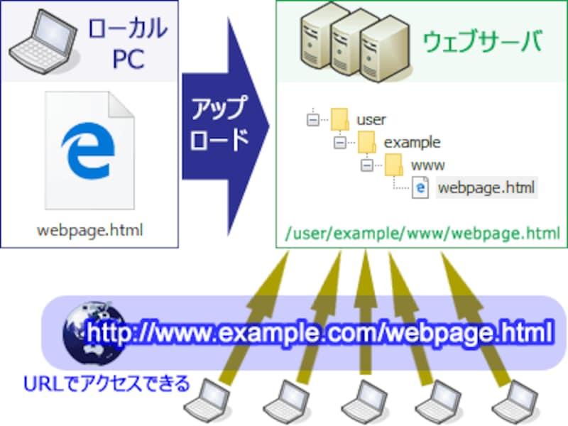 FTPソフトを使って、サーバ内の指定ディレクトリ(フォルダ)へファイルをアップロードすれば、その場所に対応するURLを使って誰でもアクセス(閲覧)できるようになる