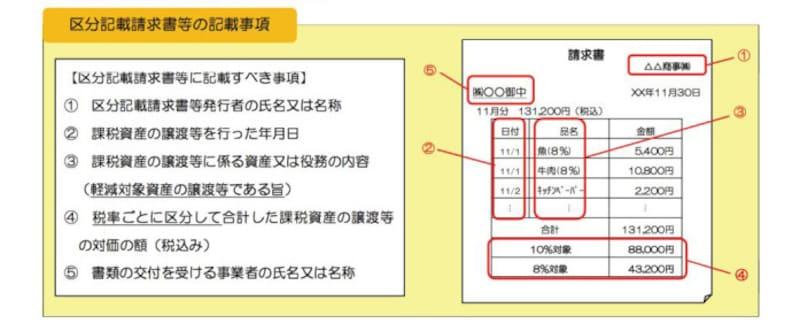 区分記載請求書等への記載事項 (国税庁:「消費税軽減税率制度の手引き」より)