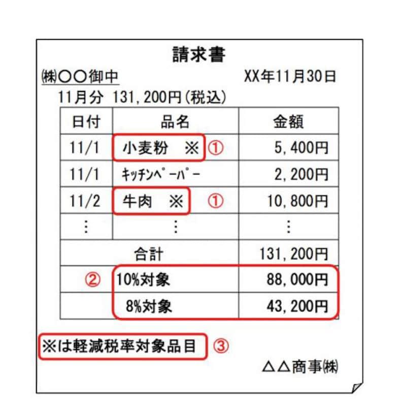 ※や★で区分して記載する例 (国税庁:「消費税軽減税率制度の手引き」より)