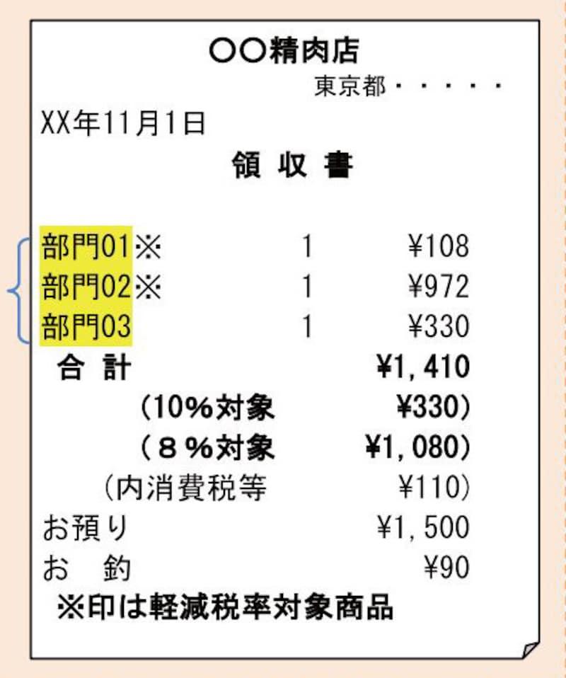 取引の内容が把握できないものはNG (国税庁:「消費税軽減税率制度の手引き」より)