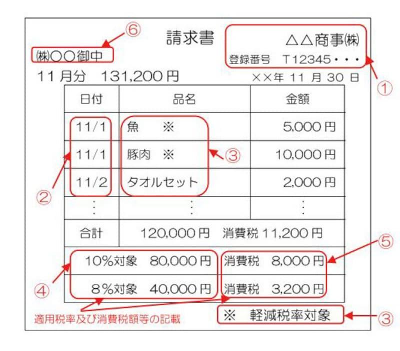 適格請求書の記載例 (国税庁:「消費税軽減税率制度の手引き」より)
