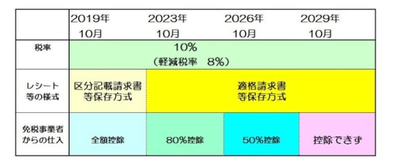 仕入れ税額控除に制限がかかるイメージ図 (図表:税制改正資料より筆者作成)