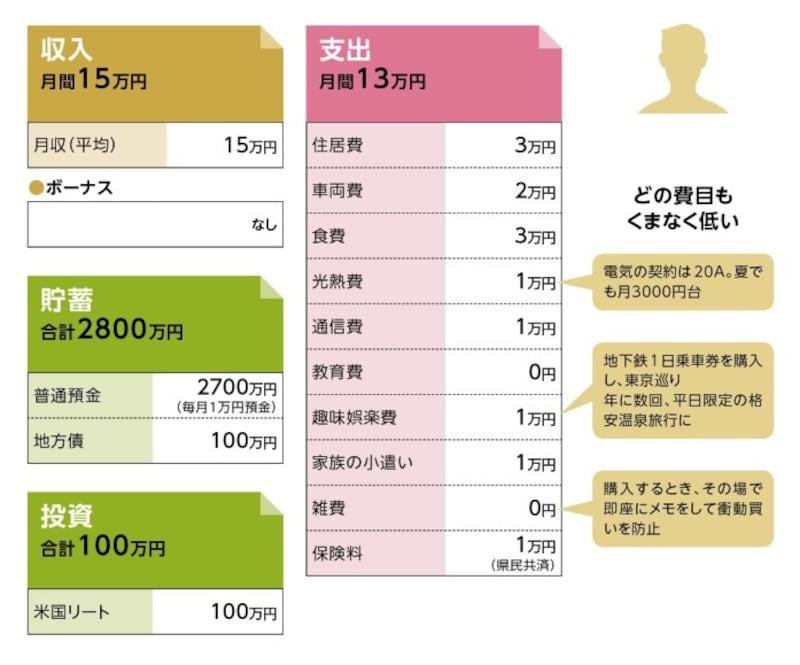 貯蓄達人「香港」さんの家計収支データ