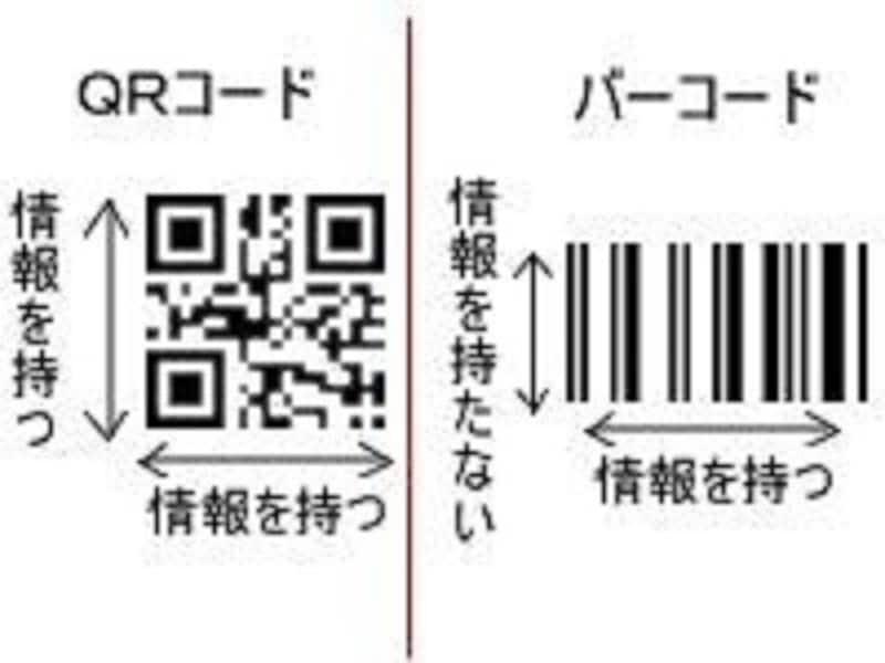 QRコードは横だけでなく縦にも情報が格納できるなど、バーコードに比べて省スペースで多くの情報を格納できる